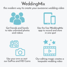 220x220 sq 1489792999666 how it works   weddingmix